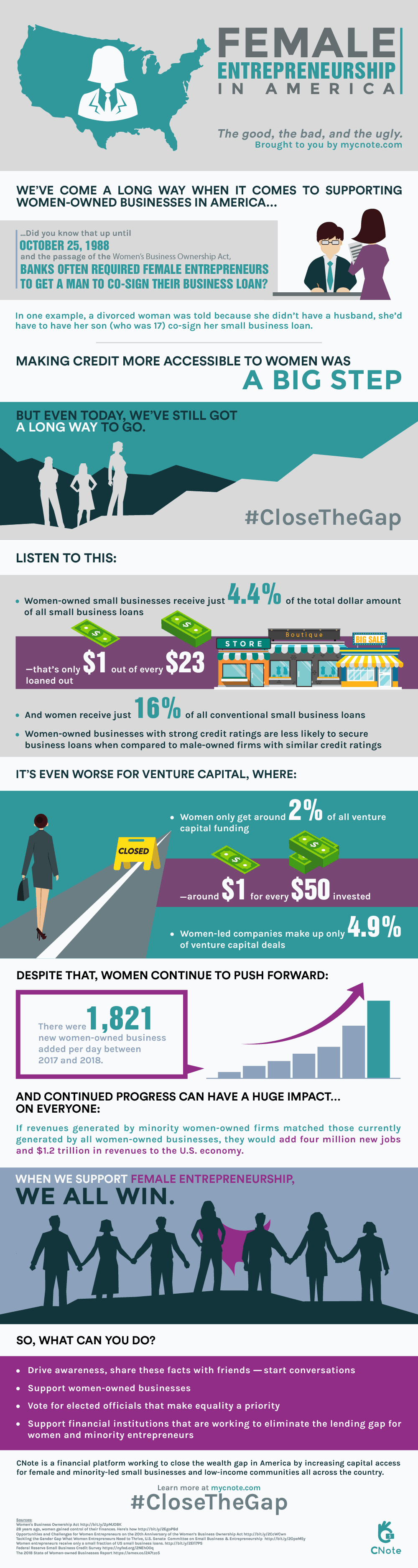 This infographic highlights relevant statistics around female entrepreneurship, challenges with access to loan capital, and the things we can do to help #CloseTheGap